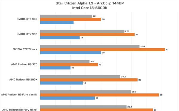 《星际公民》显卡测试帧数数据公布:对显卡要求很高!