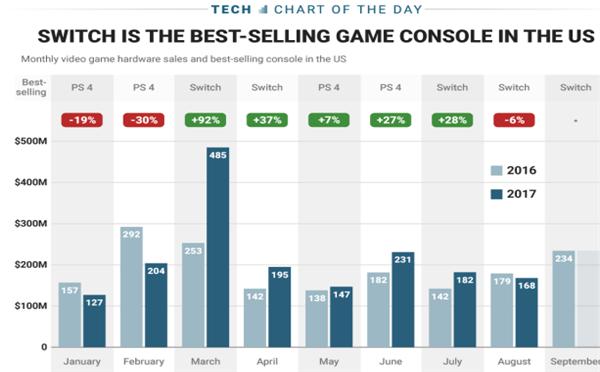 任天堂又一次大获成功 Switch主机销量超越对手