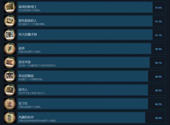 无尽的传说3中文全成就列表一览图1