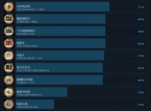无尽的传说3中文全成就列表一览图3